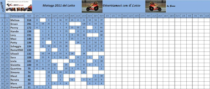 Classifica del Motogp del lotto 2011 Classi66