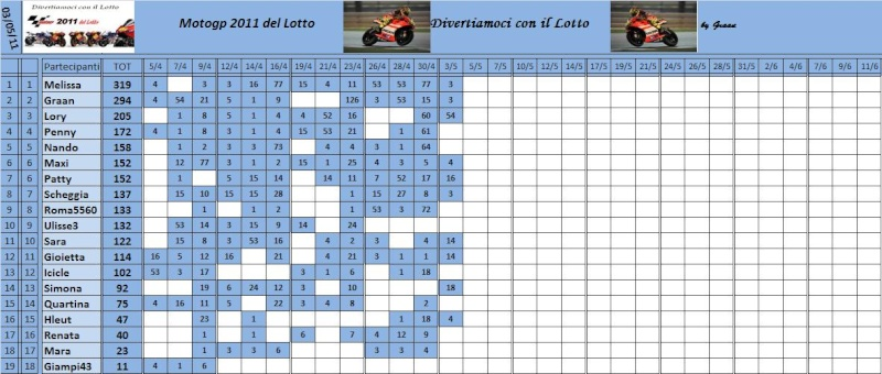 Classifica del Motogp del lotto 2011 Classi67