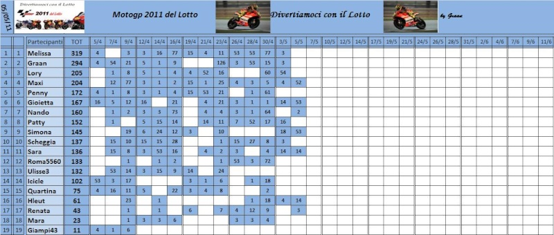 Classifica del Motogp del lotto 2011 Classi68