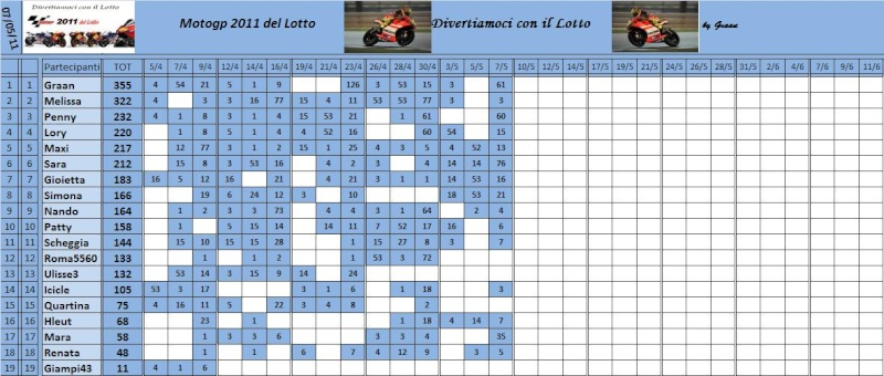 Classifica del Motogp del lotto 2011 Classi69