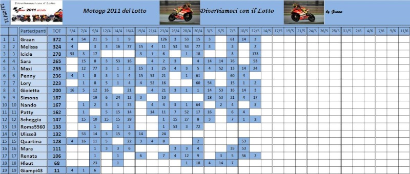 Classifica del Motogp del lotto 2011 Classi71