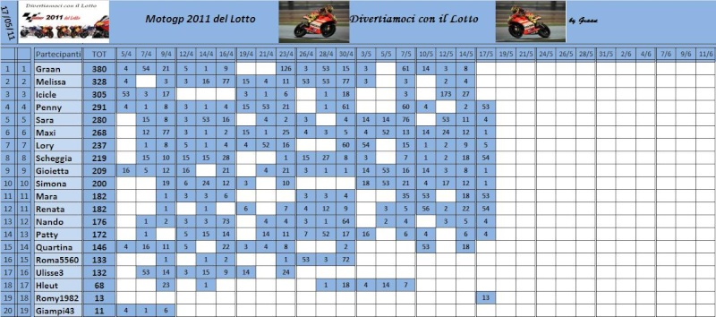 Classifica del Motogp del lotto 2011 Classi73