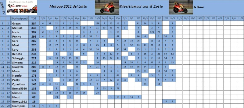 Classifica del Motogp del lotto 2011 Classi74