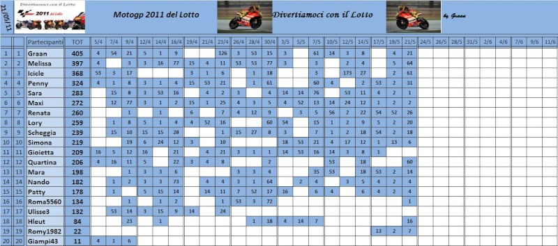 Classifica del Motogp del lotto 2011 Classi75