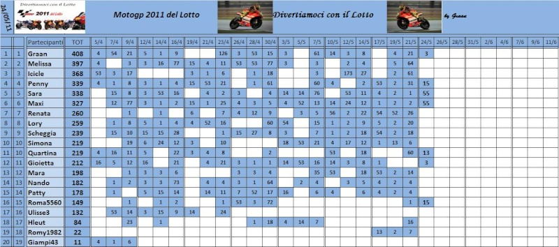 Classifica del Motogp del lotto 2011 Classi76