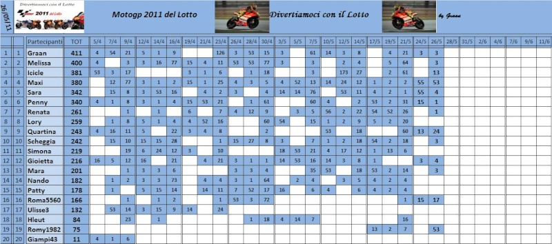 Classifica del Motogp del lotto 2011 Classi77