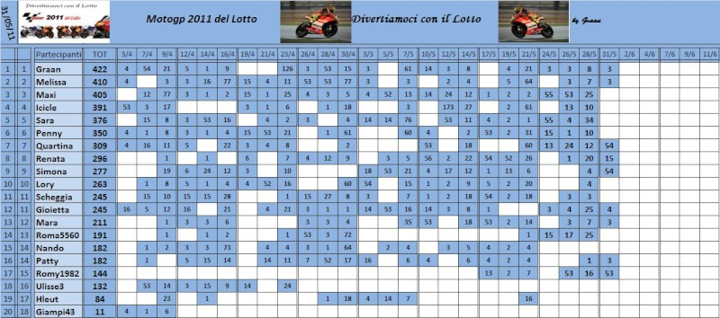 Classifica del Motogp del lotto 2011 Classi79
