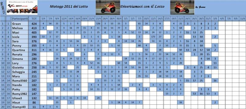 Classifica del Motogp del lotto 2011 - Pagina 2 Classi81