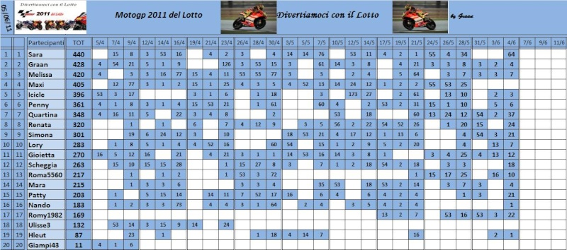 Classifica del Motogp del lotto 2011 - Pagina 2 Classi82