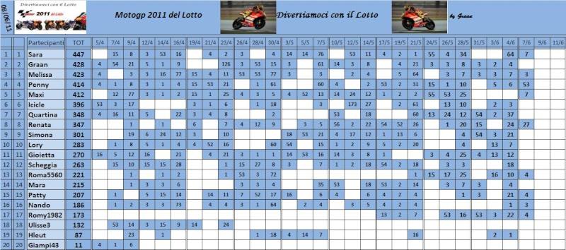 Classifica del Motogp del lotto 2011 - Pagina 2 Classi83