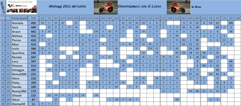 Classifica del Motogp del lotto 2011 - Pagina 2 Classi84