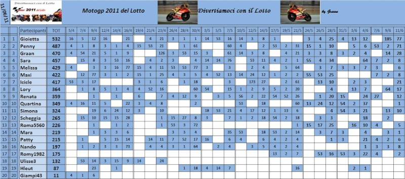 Classifica del Motogp del lotto 2011 - Pagina 2 Classi85