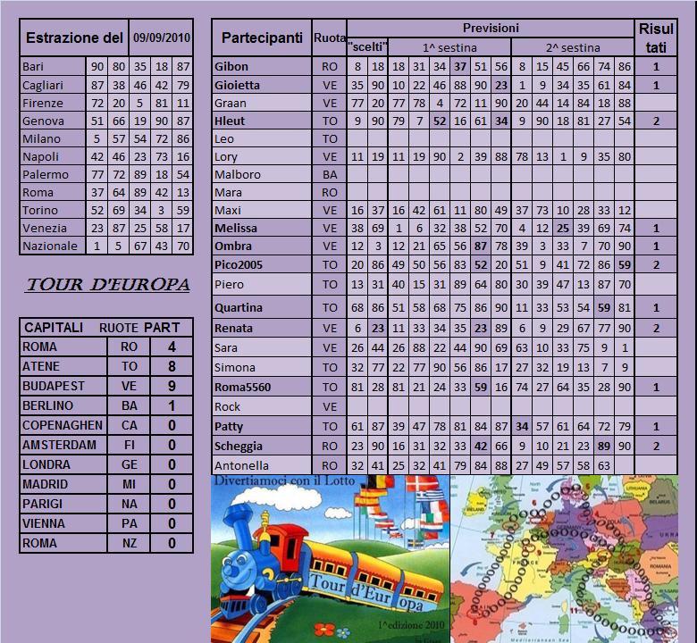 Gara Tour d'europa dal 07.09 al 011.09.10 - Pagina 2 Risult11