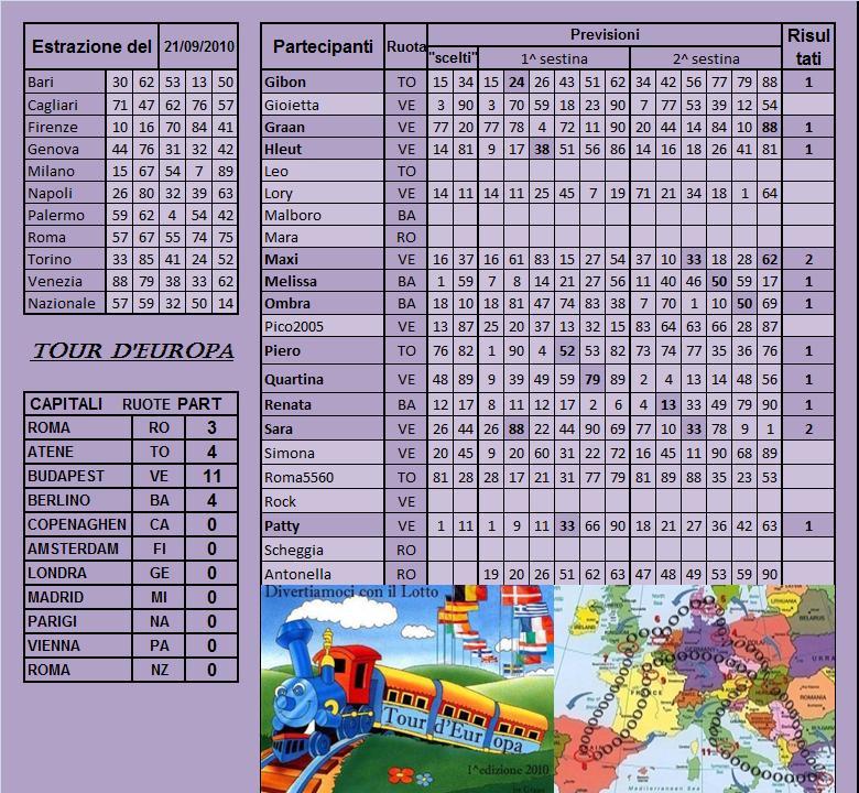 Gara Tour d'europa dal 21.09 al 25.09.10 Risult16