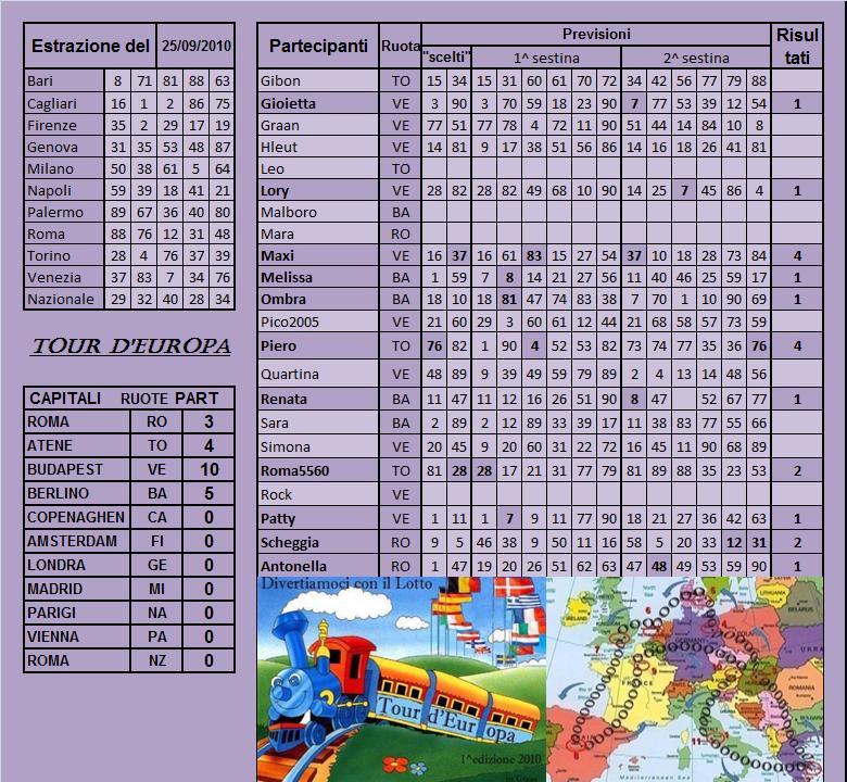 Gara Tour d'europa dal 21.09 al 25.09.10 - Pagina 2 Risult18