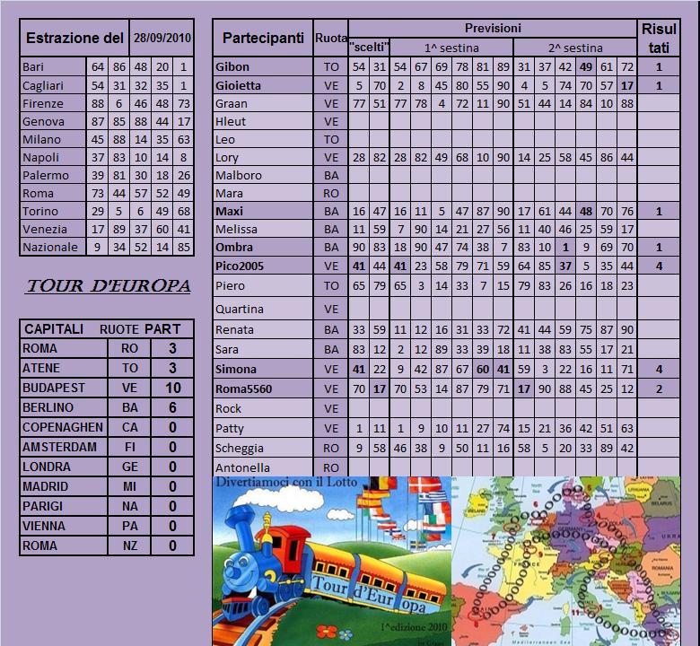 Gara Tour d'europa dal 28.09 al 02.10.10 Risult19