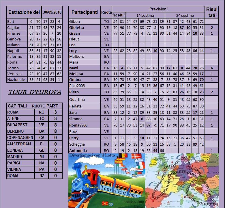 Gara Tour d'europa dal 28.09 al 02.10.10 - Pagina 2 Risult20