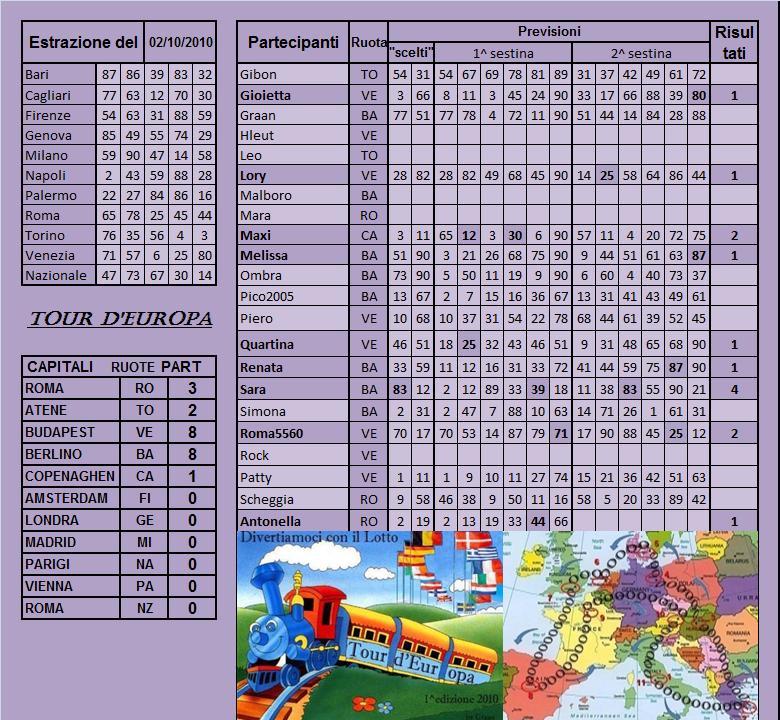 Gara Tour d'europa dal 28.09 al 02.10.10 - Pagina 2 Risult21