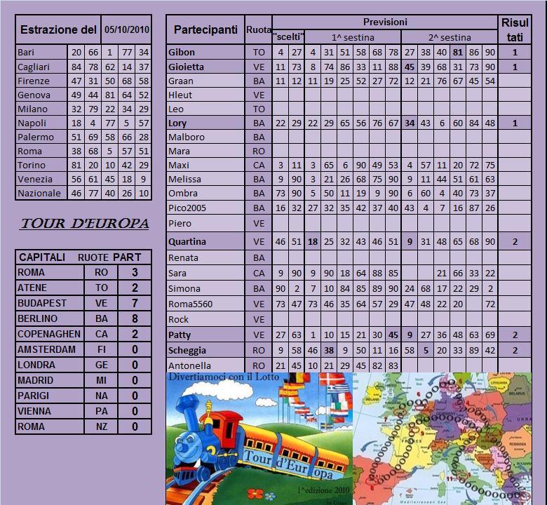Gara Tour d'europa dal 05.10 al 09.10.10 Risult22