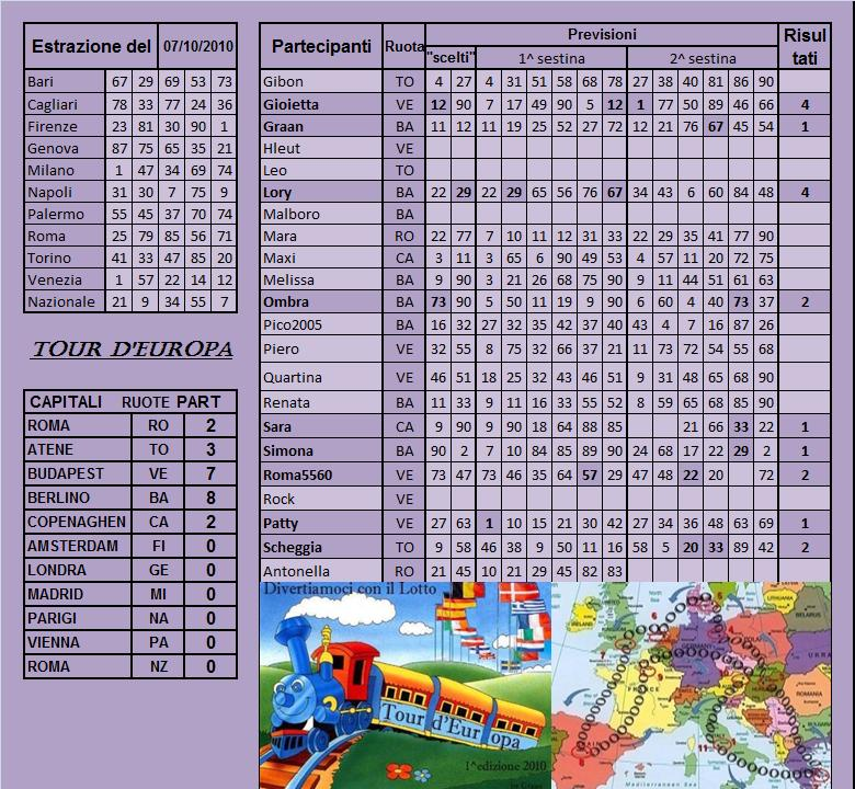 Gara Tour d'europa dal 05.10 al 09.10.10 Risult24