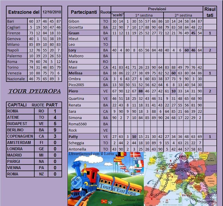 Gara Tour d'europa dal 12.10 al 16.10.10 Risult28
