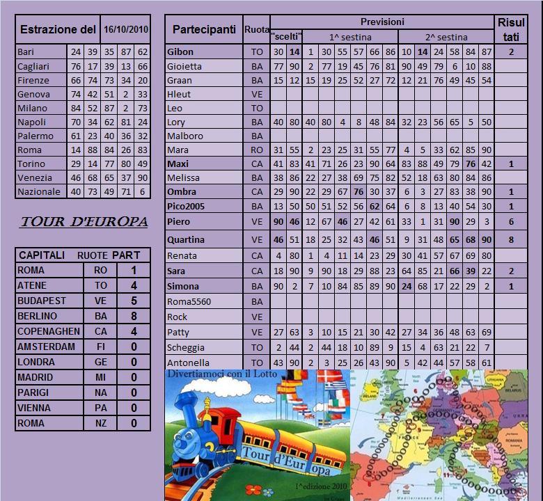 Gara Tour d'europa dal 12.10 al 16.10.10 - Pagina 2 Risult32