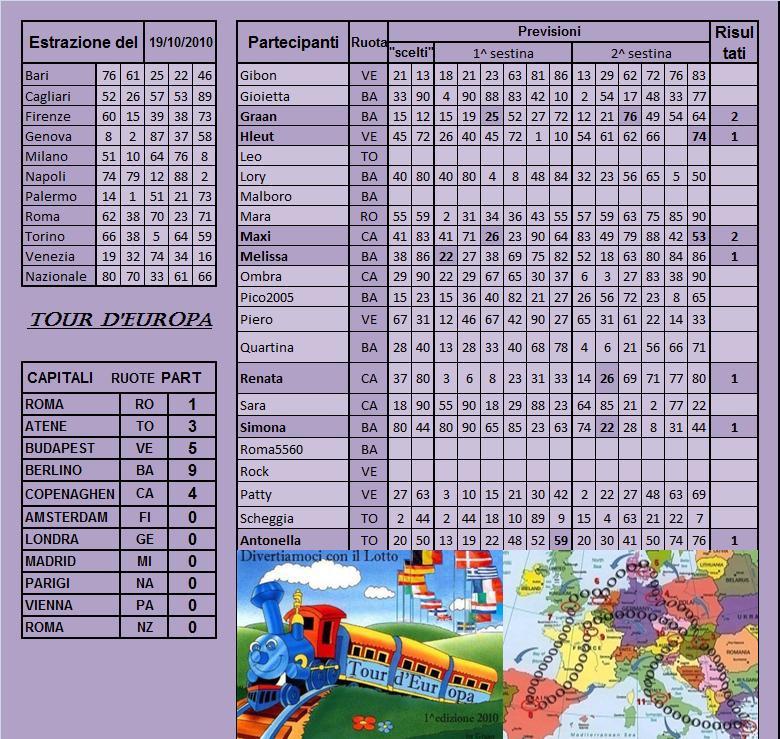 Gara Tour d'Europa dal 19.10 al 23.10.10 Risult34