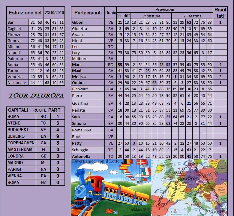 Gara Tour d'Europa dal 19.10 al 23.10.10 - Pagina 2 Risult39