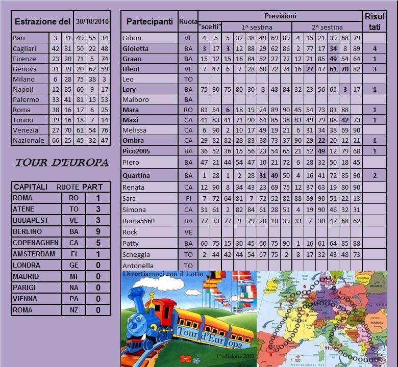 Gara Tour d'Europa dal 26.10 al 30.10.10 - Pagina 2 Risult46