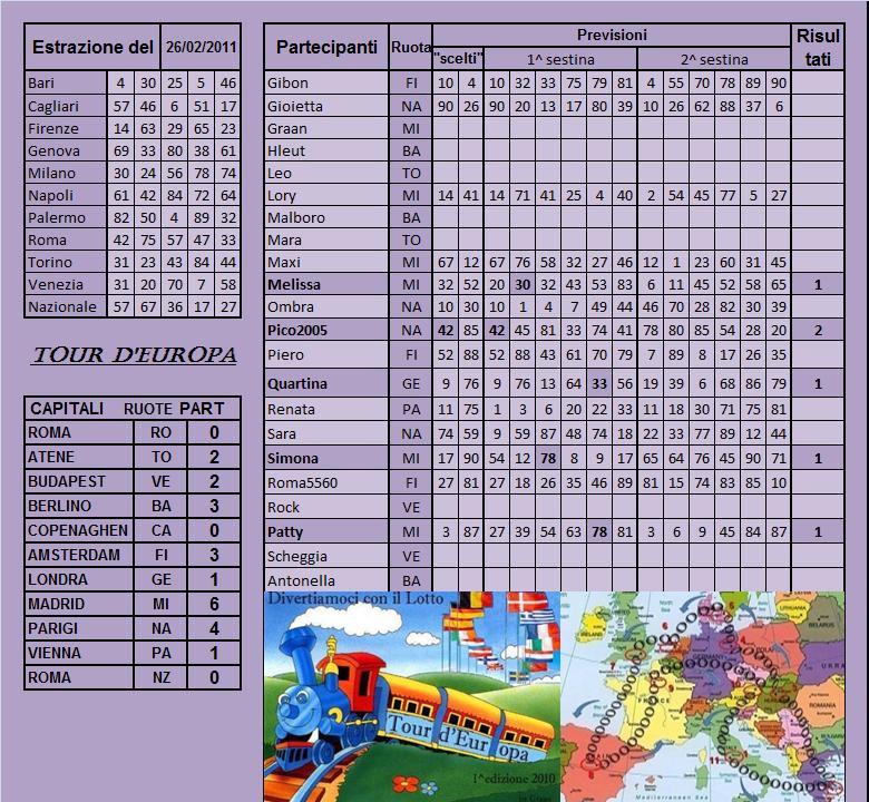 Gara Tour d'europa dal 22.02 al 26.02.11 - Pagina 2 Risult48