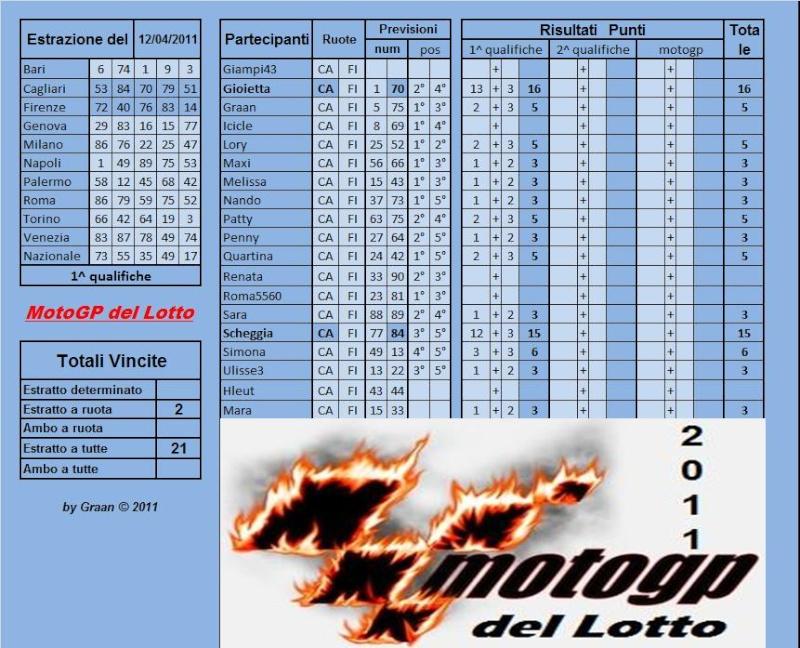 Gara Motogp del Lotto dal 12 al 16.04.2011 Risult49