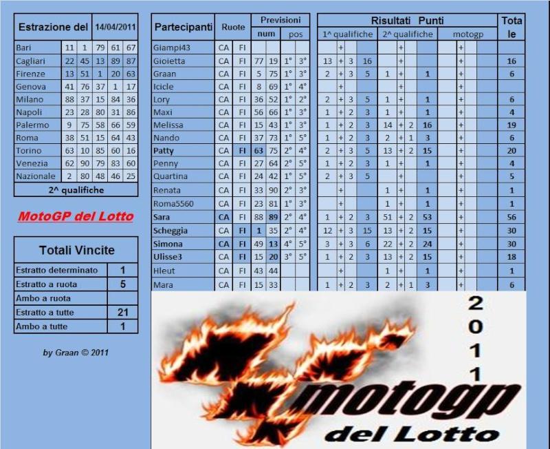 Gara Motogp del Lotto dal 12 al 16.04.2011 - Pagina 2 Risult50