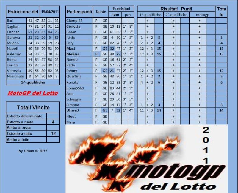 Gara Motogp del Lotto dal 19 al 23.04.2011 Risult52