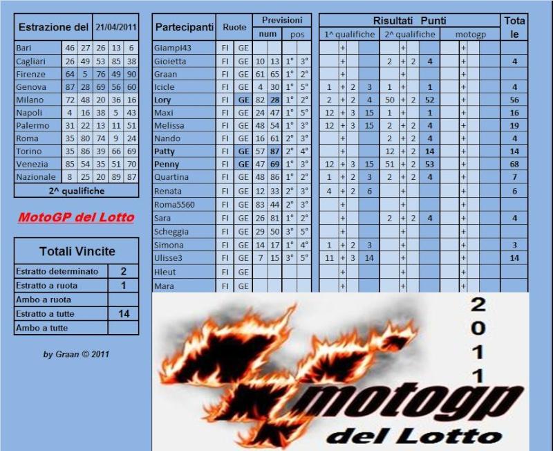 Gara Motogp del Lotto dal 19 al 23.04.2011 Risult53