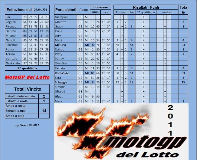 Gara Motogp del Lotto dal 26 al 30.04.2011 Risult55