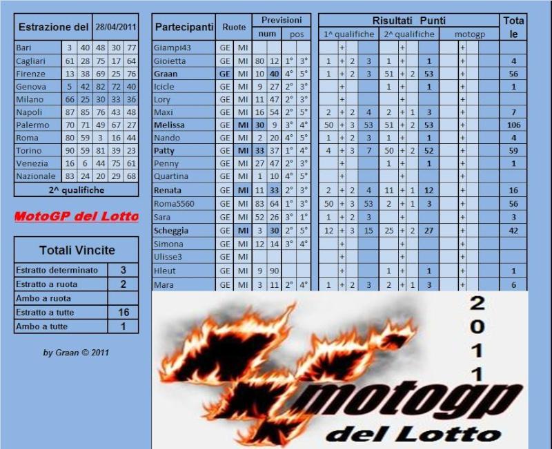 Gara Motogp del Lotto dal 26 al 30.04.2011 Risult56