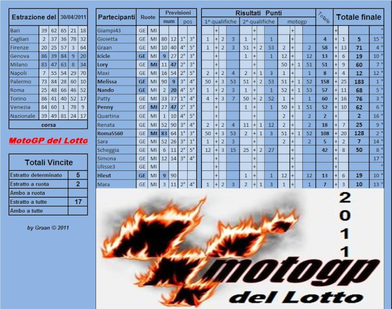 Gara Motogp del Lotto dal 26 al 30.04.2011 - Pagina 2 Risult58