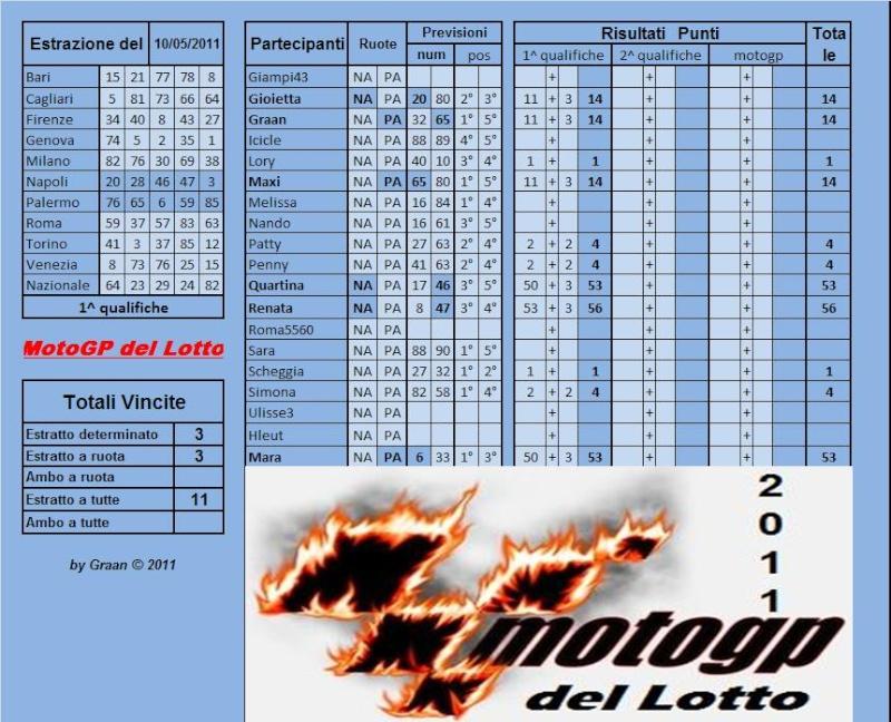 Gara Motogp del Lotto dal 10 al 14.05.2011 Risult63