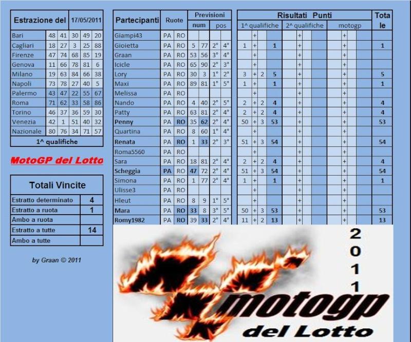 Gara Motogp del Lotto dal 17 al 21.05.2011 Risult66