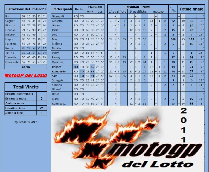 Gara Motogp del Lotto dal 24 al 28.05.2011 - Pagina 2 Risult71