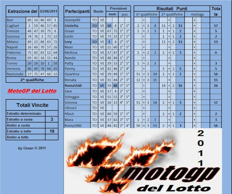 Gara Motogp del Lotto dal 31.05 al 04.06.2011 - Pagina 2 Risult75