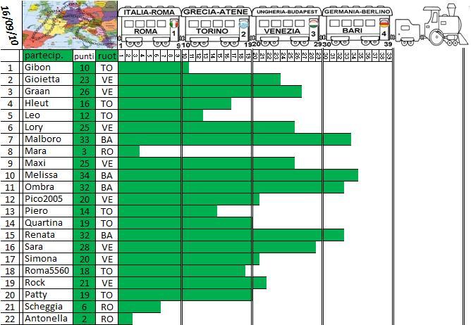 Gara Tour d'europa dal 14.09 al 18.09.10 - Pagina 2 Treno_14