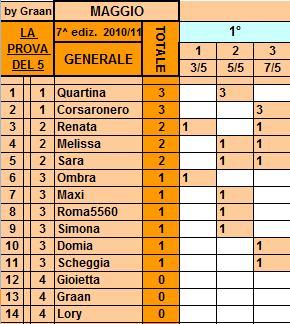 *Classifica*7/5/2011 Genera48