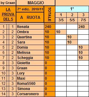 *Classifica*7/5/2011 Ruota48