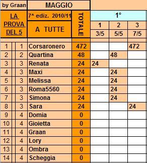 *Classifica*7/5/2011 Tutte47