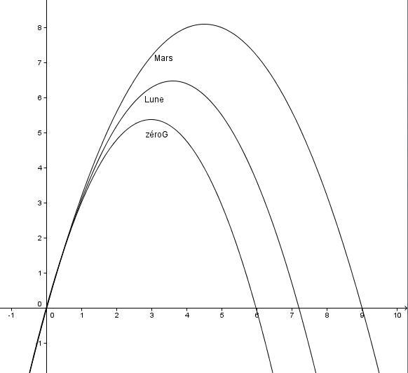 Vol parabolique en 1/3 ou 1/6 è de g ? Simula10