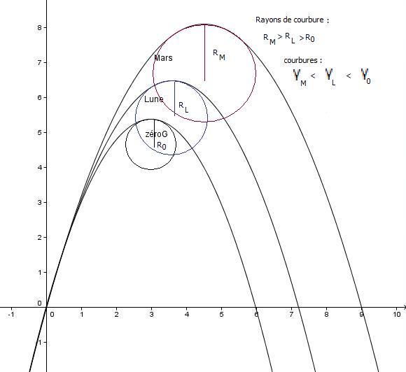 Vol parabolique en 1/3 ou 1/6 è de g ? Simula11
