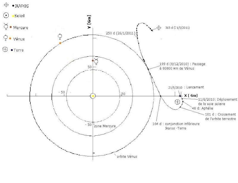 La voile solaire IKAROS - Page 30 Trajec17