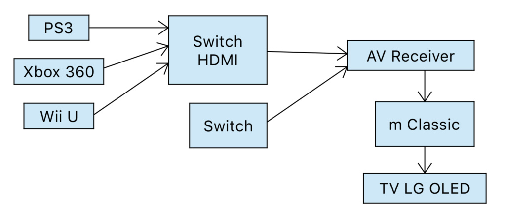 mCable Classic, post traitement d'image de console rétro ou pas vers 1080p 60 fps jusqu'à 4K 30fps. 8f160510