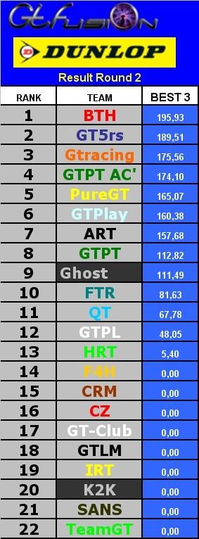 Classement général GTfusion Dunlop - Page 2 Classe10